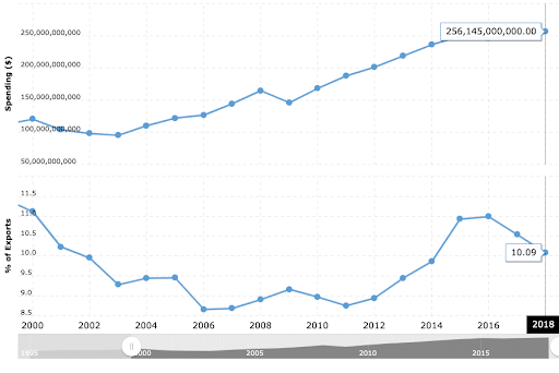 Macrotrends - USA Tourism Dollars from 2000 to 2018